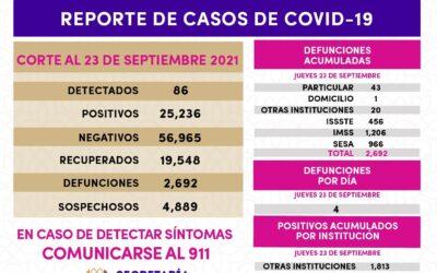 REGISTRA SESA 86 CASOS POSITIVOS DE COVID-19 EN TLAXCALA